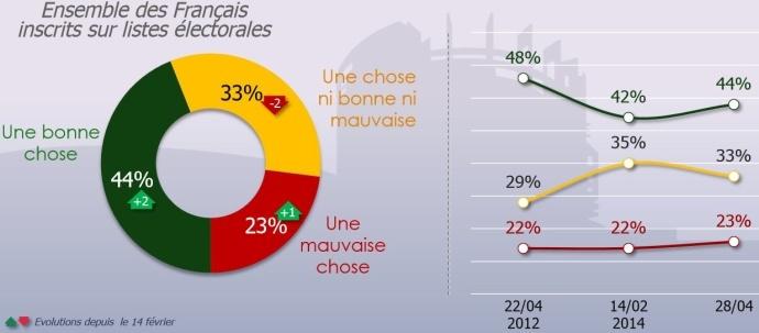 sondage Opinionway