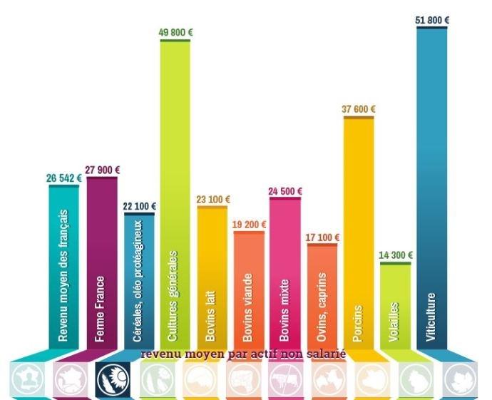 Graphiques interactifs - Baisse des revenus des agriculteurs de 21,4 % selon l�Insee et non de 18,7 %