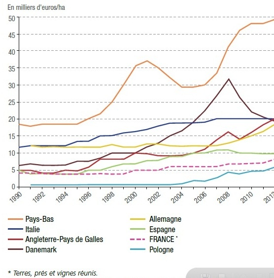 Prix des terres en Europe entre 1990 et 2012.