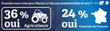 36 % des agriculteurs pr�ts � voter pour Marine Le Pen