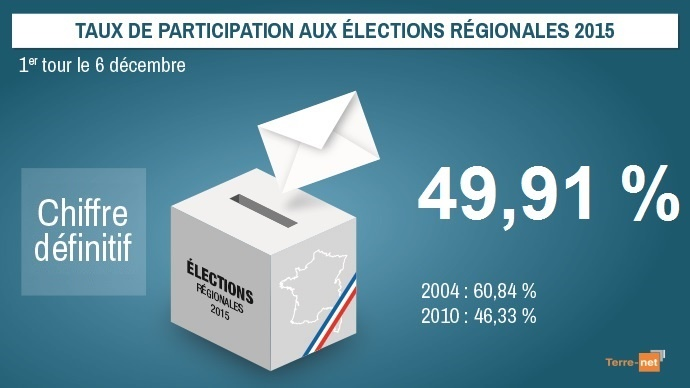 Resultats elections regionales 2015 for Election ministere interieur