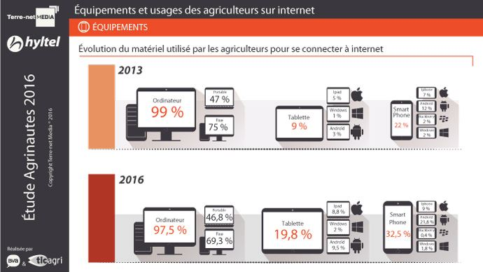 Graphique sur l'évolution des équipements utilisés par les agriculteurs pour se connecter à Internet