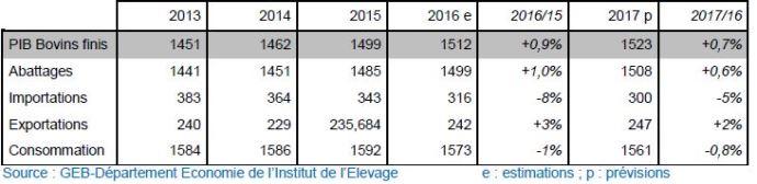 France: Bilan d'approvisionnement en viande bovine (1000 téc)