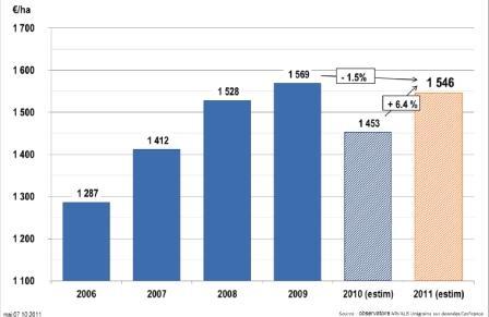 Les charges « complètes » du blé tendre, à la récolte 2010 sont proches du niveau de 2009. Sources Observatoire Arvalis-Unigrains (données Cer-France), Ipampa, enquête Orama. Cliquer pour agrandir.