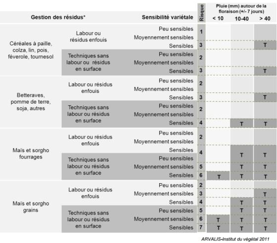 Dossier sp cial maladies des cultures 2012 - Grille d evaluation des risques psychosociaux ...