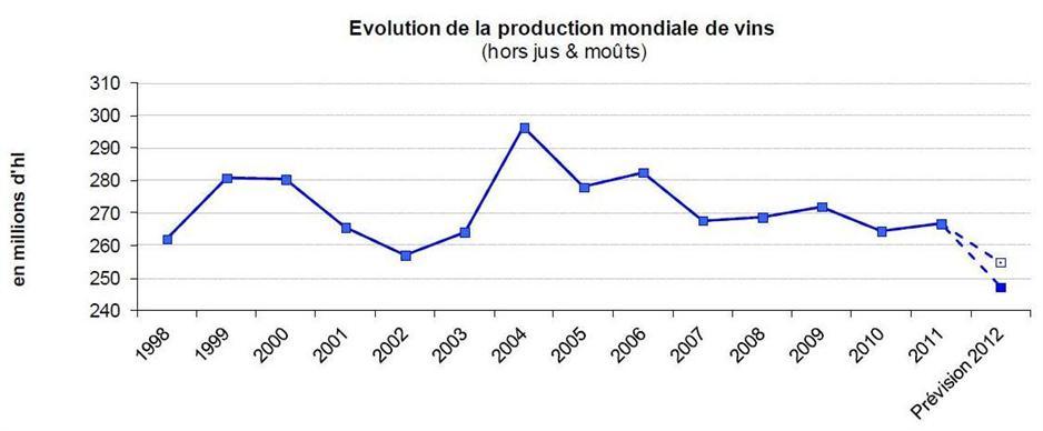 La production vinicole mondiale ne cesse de diminuer depuis
