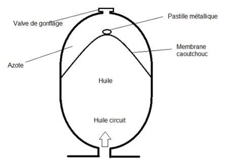 Accumulateur hydraulique fonctionnement