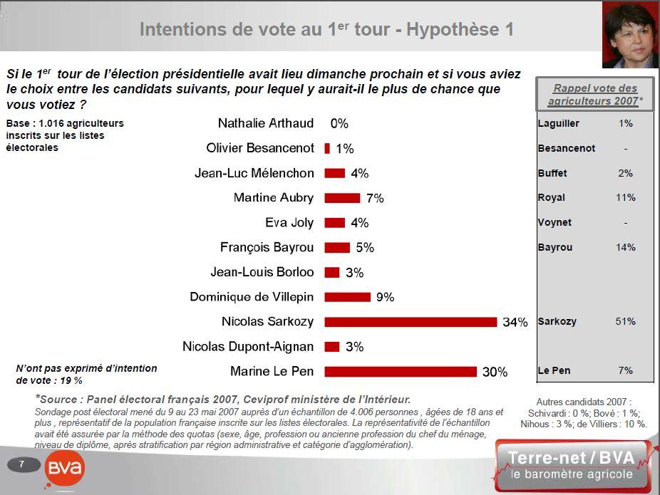 Intentions de vote des agriculteurs au premier tour de la Présidentielles 2012 dans l'hypothèse d'une candidature de Martine Aubry pour le PS.