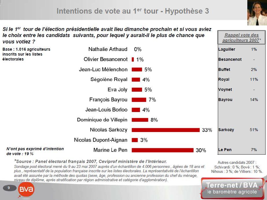 Intentions de vote des agriculteurs au premier tour de la Présidentielles 2012 dans l'hypothèse d'une candidature de Ségolène Royal pour le PS.