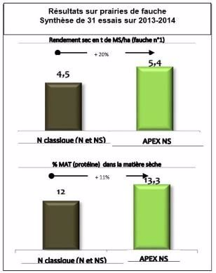Résultats sur prairies de fauche. Synthèse de 31 essais sur 2013-2014.