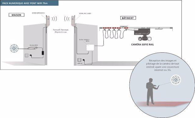 Principe de fonctionnement d'un pont Wifi.