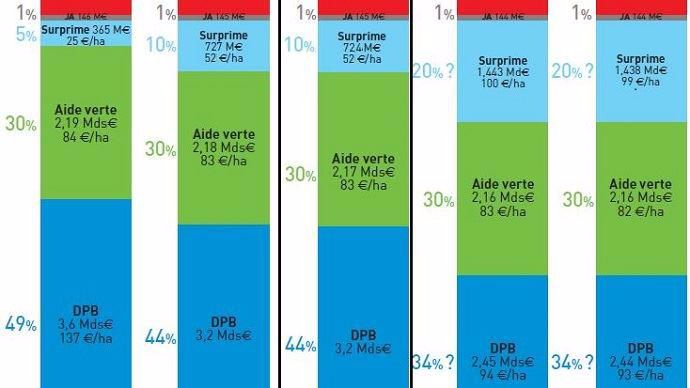 Pour 2017, Stéphane Le Foll a décidé de maintenir le budget consacré au paiement redistributif à 10% pour ne pas réduire davantage le budget consacré aux aides découplées.