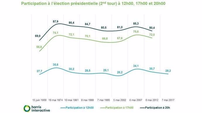 Historique de la participation au second tour de l'élection présidentielle française