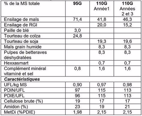 Tableau 1: Composition des rations complètes 95G et 110G (% MS)