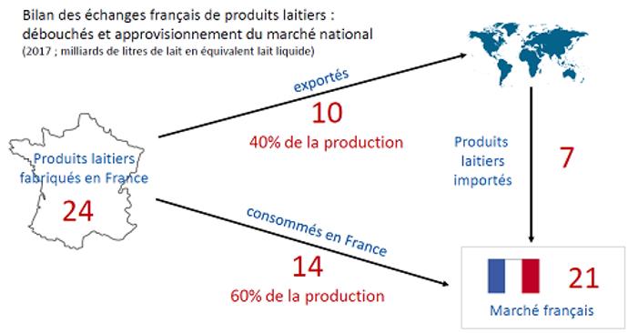 Bilan des échanges français de produits laitiers