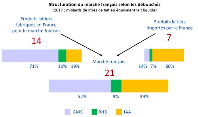 Structuration du marché français selon les débouchés