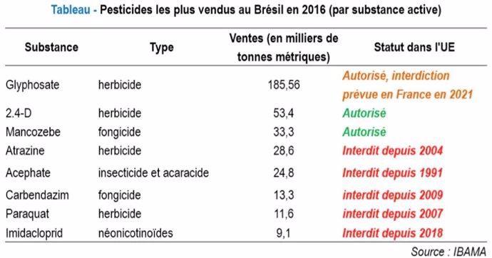 Des pesticides autorisés ou interdits en fonction des pays. Ibama, CC BY-NC-ND
