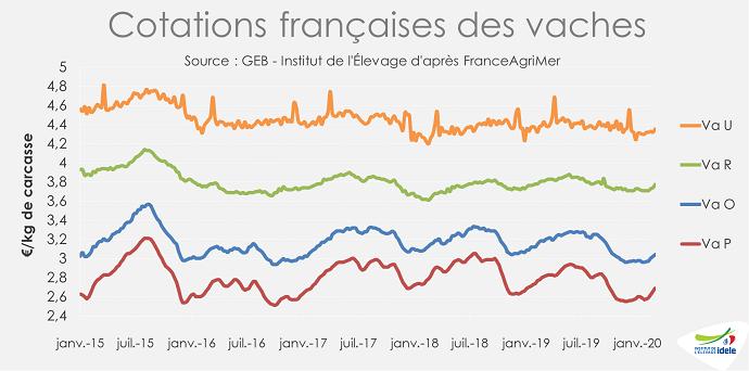 Cotations françaises des vaches