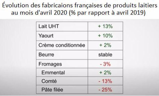 Évolution des fabrication de produits laitiers en France