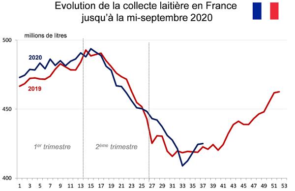 Collecte laitière en France