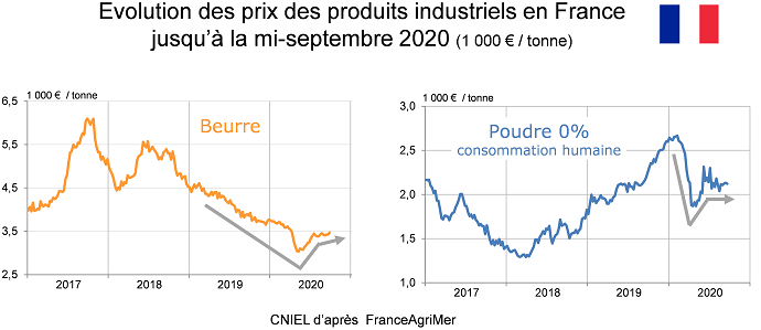 Cours des produits laitiers industriels septembre 2020
