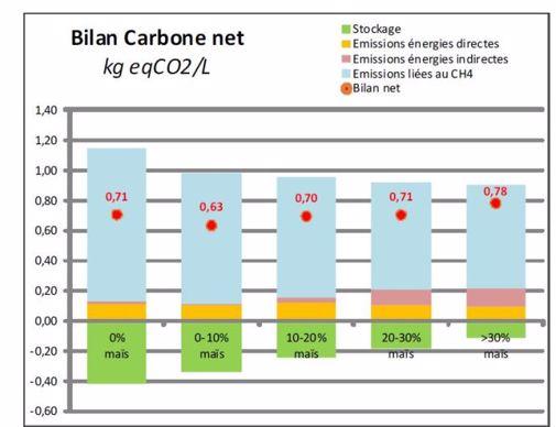 Bilan carbone net par litre produit