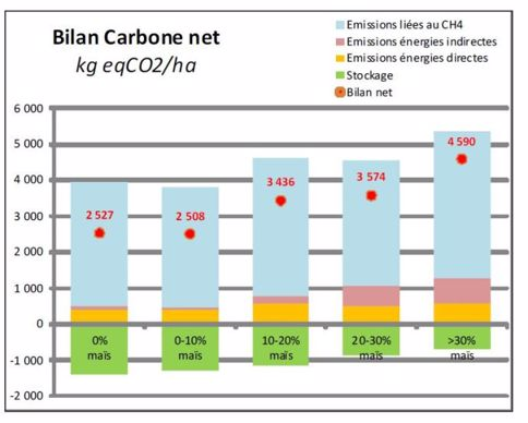 Bilan carbone net
