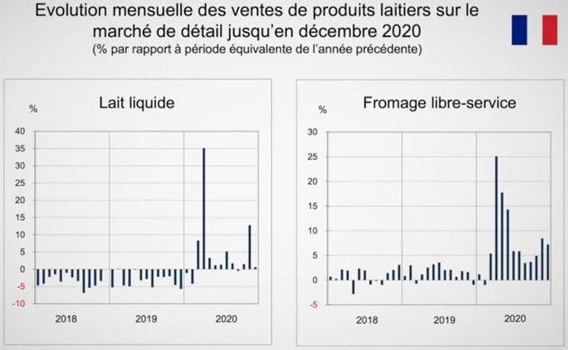Ventes de produits laitiers en GMS