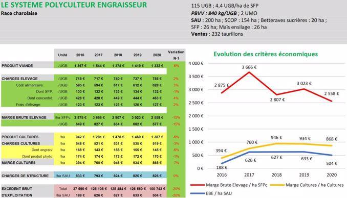 Système polyculteur engraisseur dans les Hauts-de-France