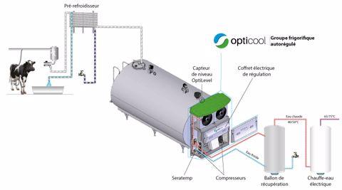 Schema de fonctionne du groupe froid Opticool