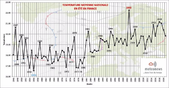 Bilan températures été 2021