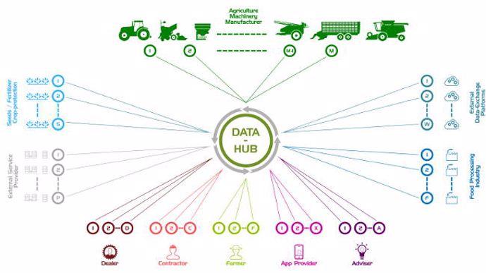 Plaque tournante de données informatiques agricoles DKE