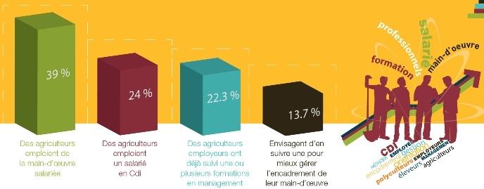 Formation des agriculteurs au management