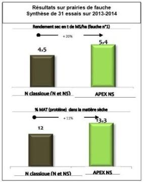 Apex N-Process promet d'augmenter le rendement et la Mat des fourrages