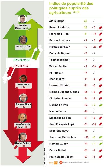 Indice de popularité des hommes/femmes politiques et des leaders syndicaux selon le Baromètre agricole Terre-net Bva.
