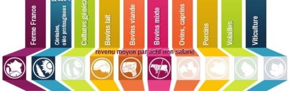 Prévisions de revenus agricoles pour 2014