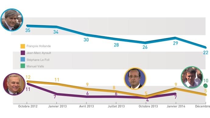 Cote de confiance de Stéphane Le Foll, Manuel Valls et François Hollande aupès des agriculteurs