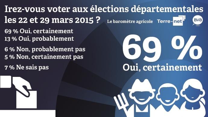 Intentions de participation des agriculteurs aux élections départementales 2015