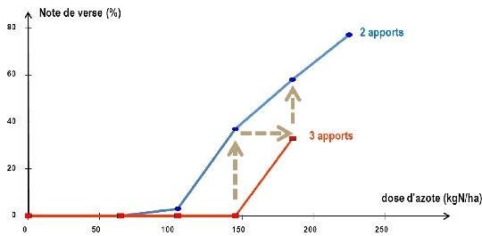 Figure 1 : Courbe de réponse à l'azote en 2 et 3 apports et impact sur la note de verse (Essai ITCF / CA37) sur blé