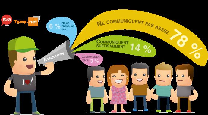 Baromètre agricole Terre-net Bva sur le niveau de communication du monde agricole