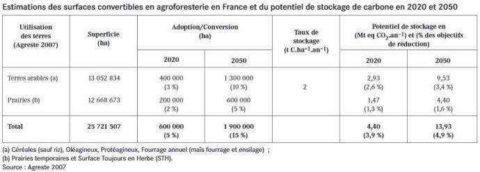 Potentiel del'Agroforesterie en matière de captation du carbone