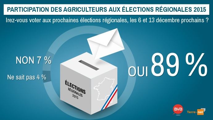 Elections régionales 2015 en France : intentions de participation des agriculteurs