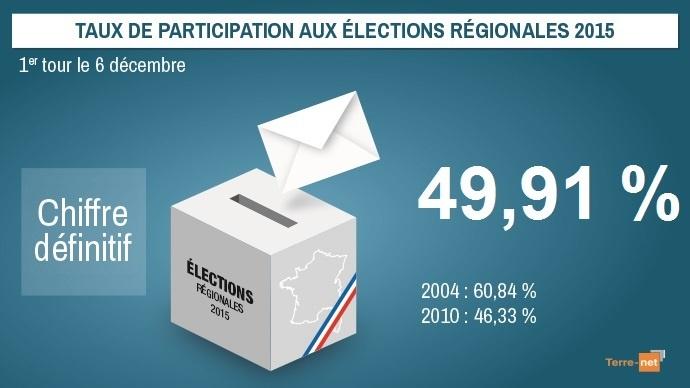 Taux de participation final au premier tour des élections régionales 2015 (chiffre France entière).