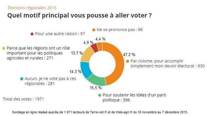 Motivation principale des agriculteurs pour voter aux élections régionales 2015.