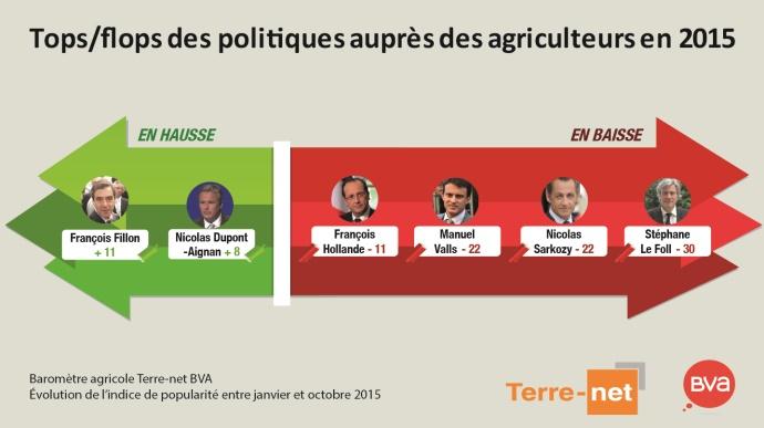 Tops/flops des politiques auprès des agriculteurs en 2015