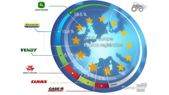 Parts de marché tracteurs Europe 2015
