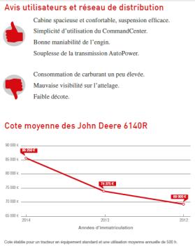 Le john Deere 6140 R est une référence de productivité et de confort