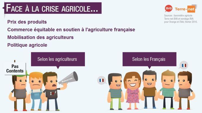 Sondages sur les agriculteurs et les Français face à la crise agricole