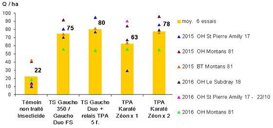 Figure 2: Efficacité de différents moyens de lutte contre les pucerons vecteurs de viroses Regroupement de 6 essais sur orge (campagnes 2015 et 2016)