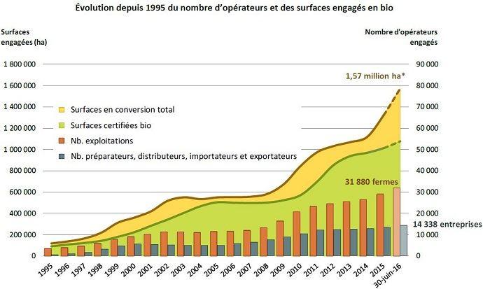 82f98ee6b64 Evolution depuis 1995 du nombre d opérateurs et des surfaces engagés en bio